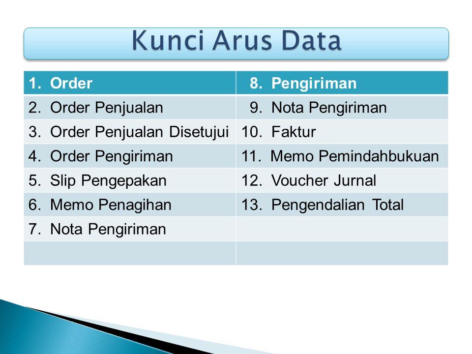 Kunci Arus Data 1. Order 8. Pengiriman 2. Order Penjualan