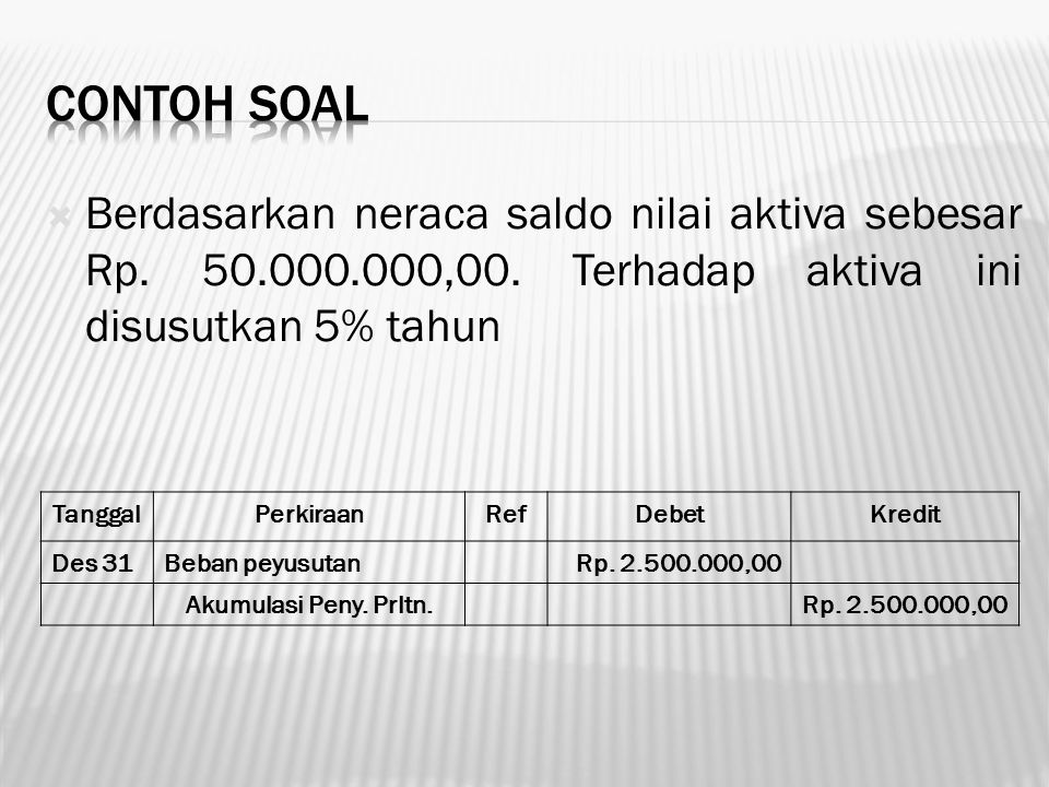 Contoh soal Berdasarkan neraca saldo nilai aktiva sebesar Rp. 50.000.000,00. Terhadap aktiva ini disusutkan 5% tahun.