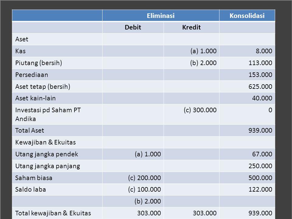 Eliminasi Konsolidasi. Debit. Kredit. Aset. Kas. (a) 1.000. 8.000. Piutang (bersih) (b) 2.000.