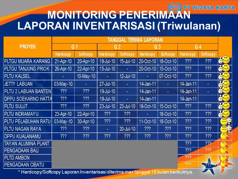 MONITORING PENERIMAAN LAPORAN INVENTARISASI (Triwulanan)