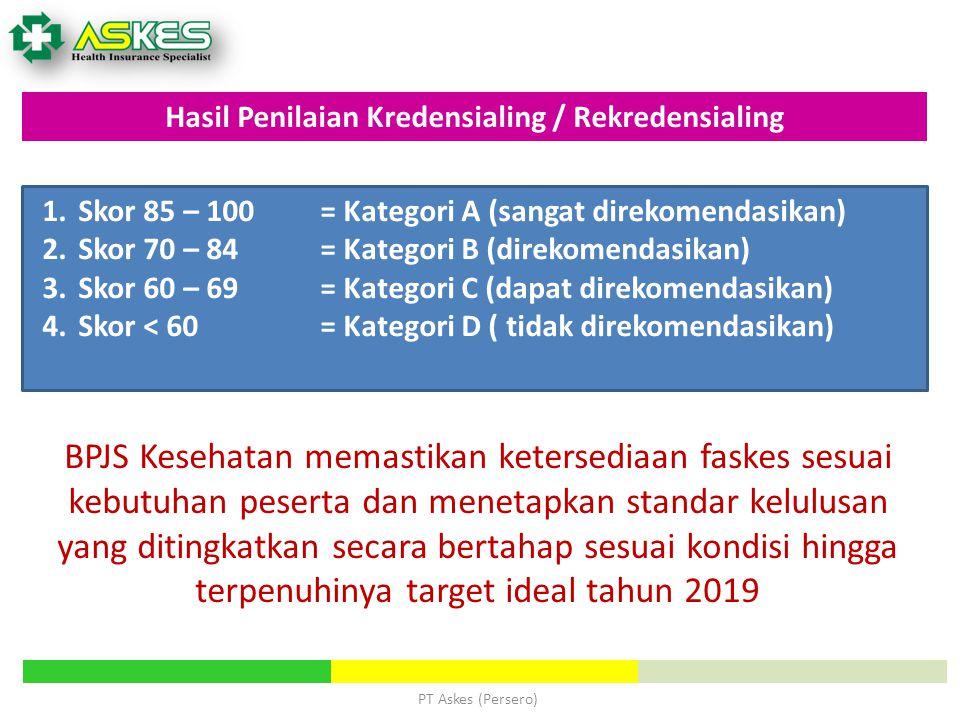 Hasil Penilaian Kredensialing / Rekredensialing