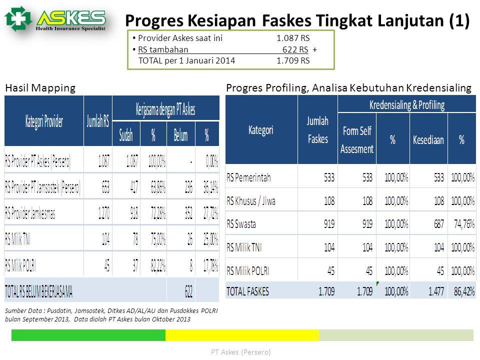 Progres Kesiapan Faskes Tingkat Lanjutan (1)