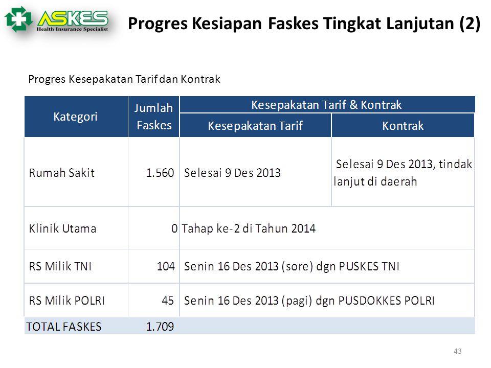 Progres Kesiapan Faskes Tingkat Lanjutan (2)
