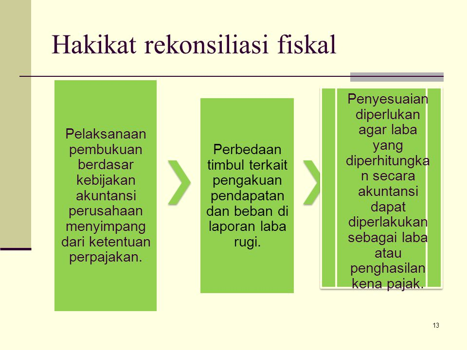 Hakikat rekonsiliasi fiskal