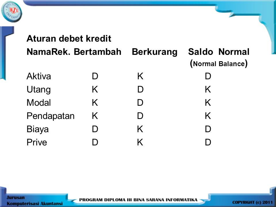Aturan debet kredit NamaRek. Bertambah Berkurang Saldo Normal (Normal Balance)
