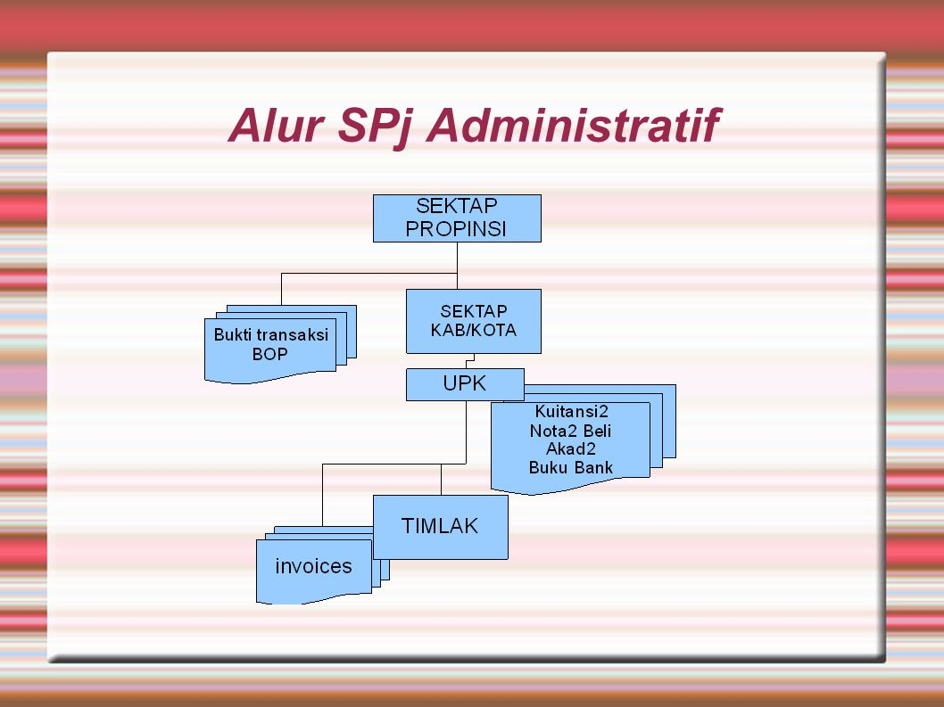 Alur SPj Administratif