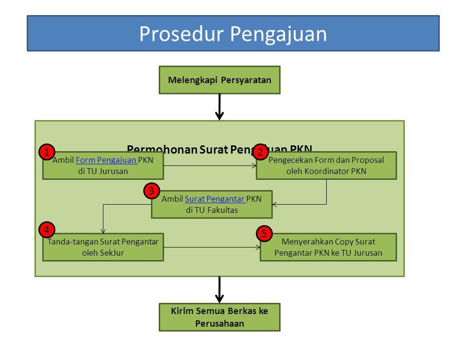 Prosedur Pengajuan Permohonan Surat Pengajuan PKN 1 2 3 4 5
