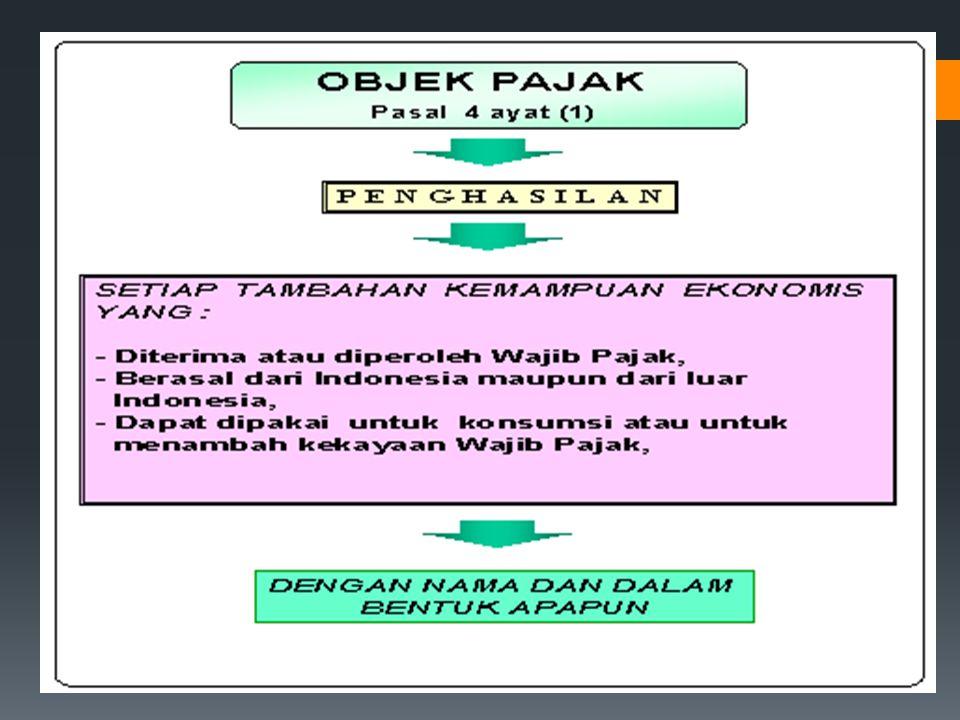 Obyek Pajak