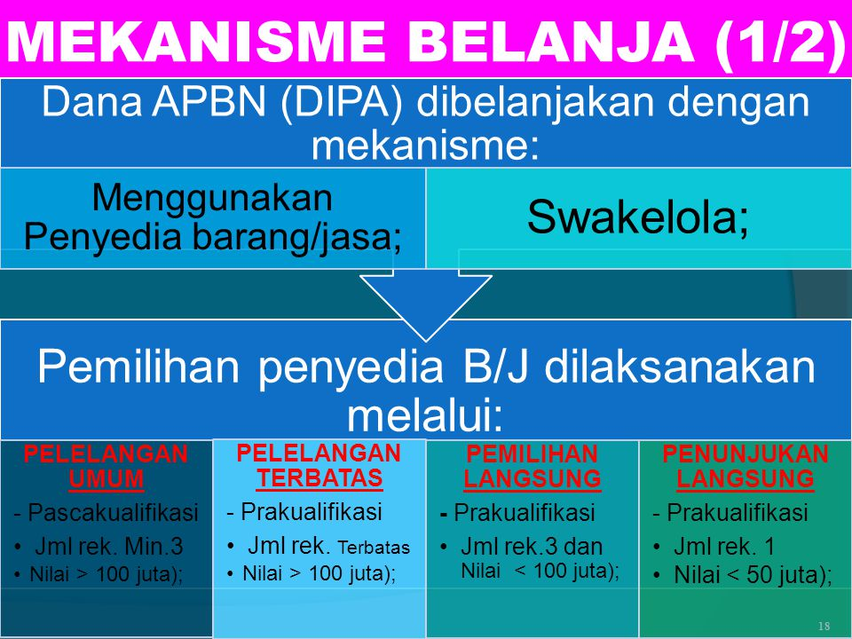 MEKANISME BELANJA (1/2) Pemilihan penyedia B/J dilaksanakan melalui: