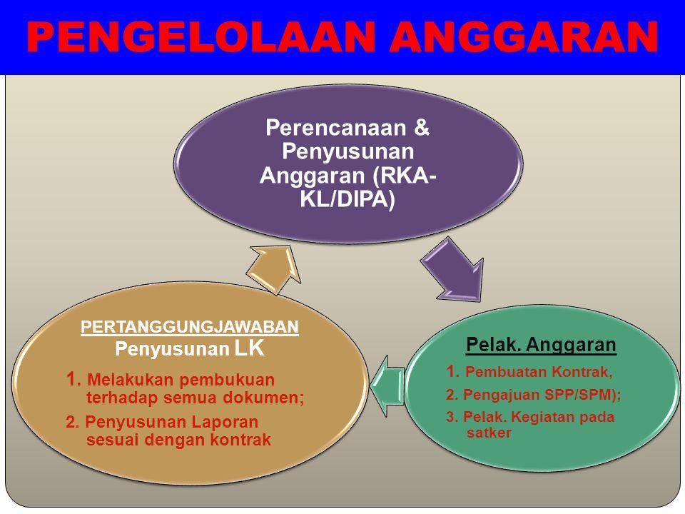 PENGELOLAAN ANGGARAN Perencanaan & Penyusunan Anggaran (RKA-KL/DIPA)