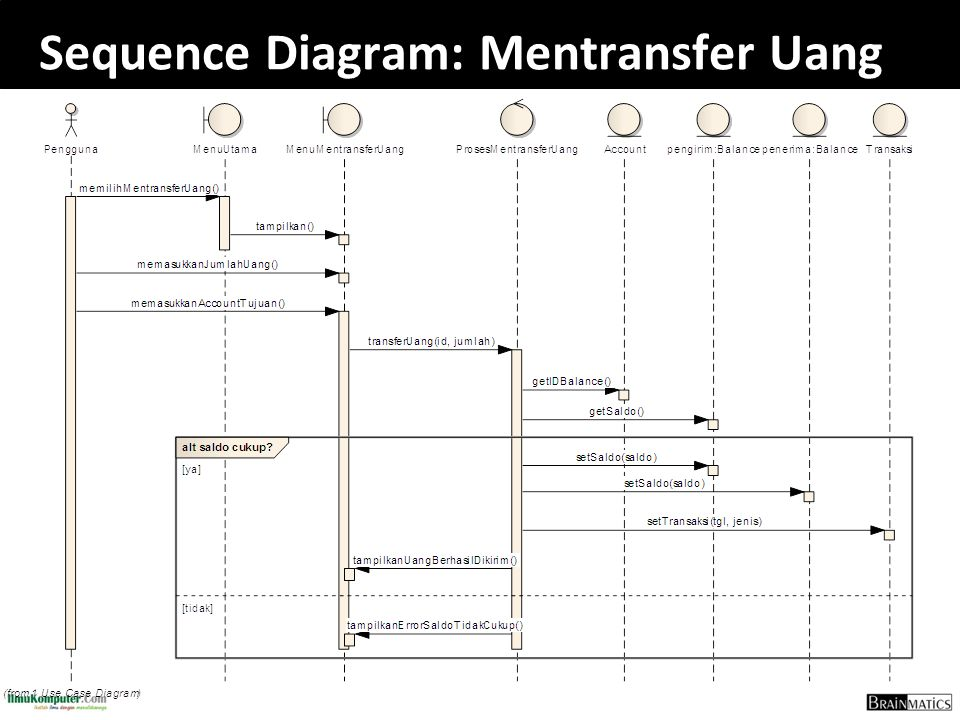 Sequence Diagram: Mentransfer Uang