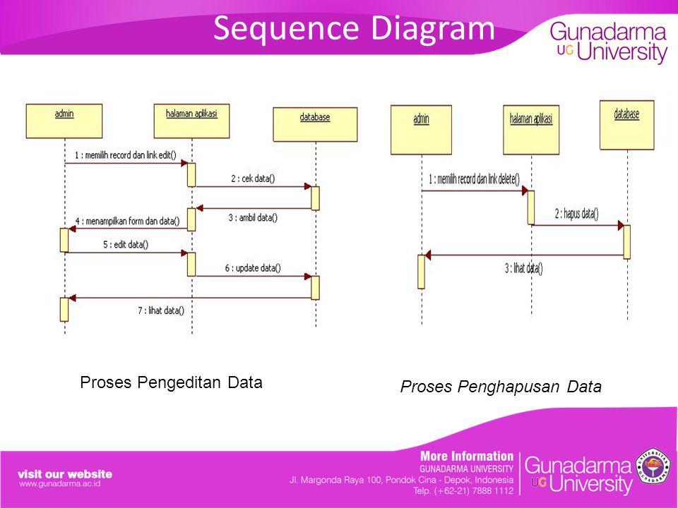 Sequence Diagram Proses Pengeditan Data Proses Penghapusan Data