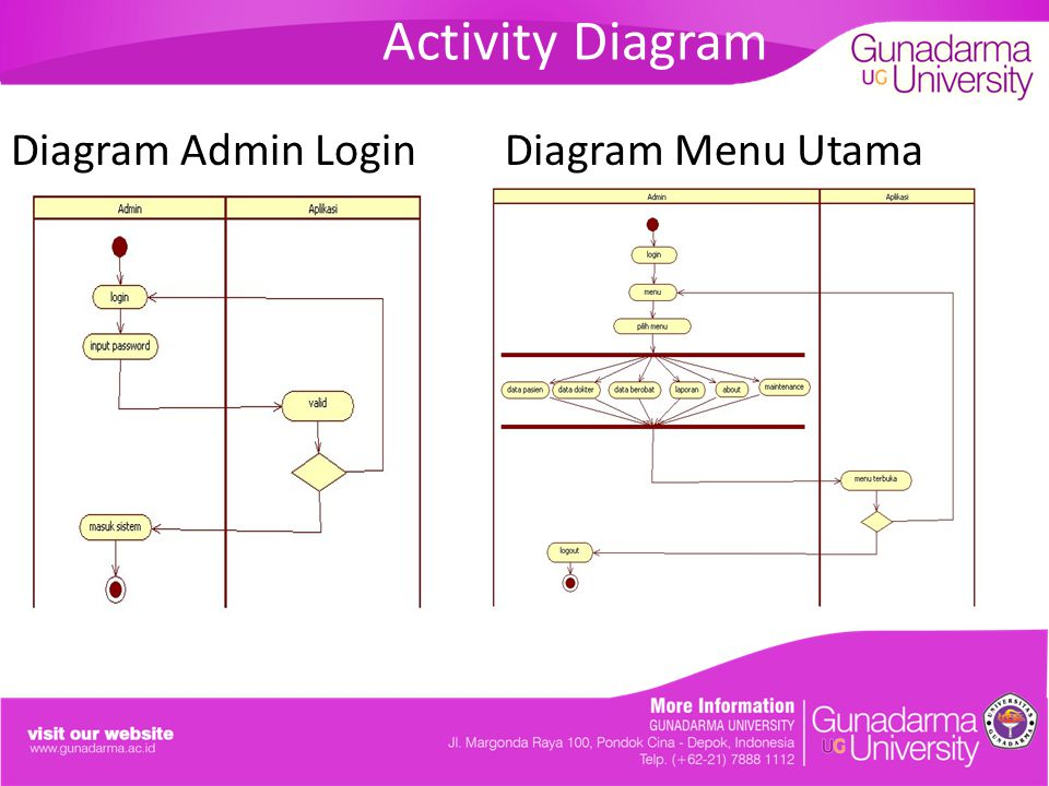 Activity Diagram Diagram Admin Login Diagram Menu Utama