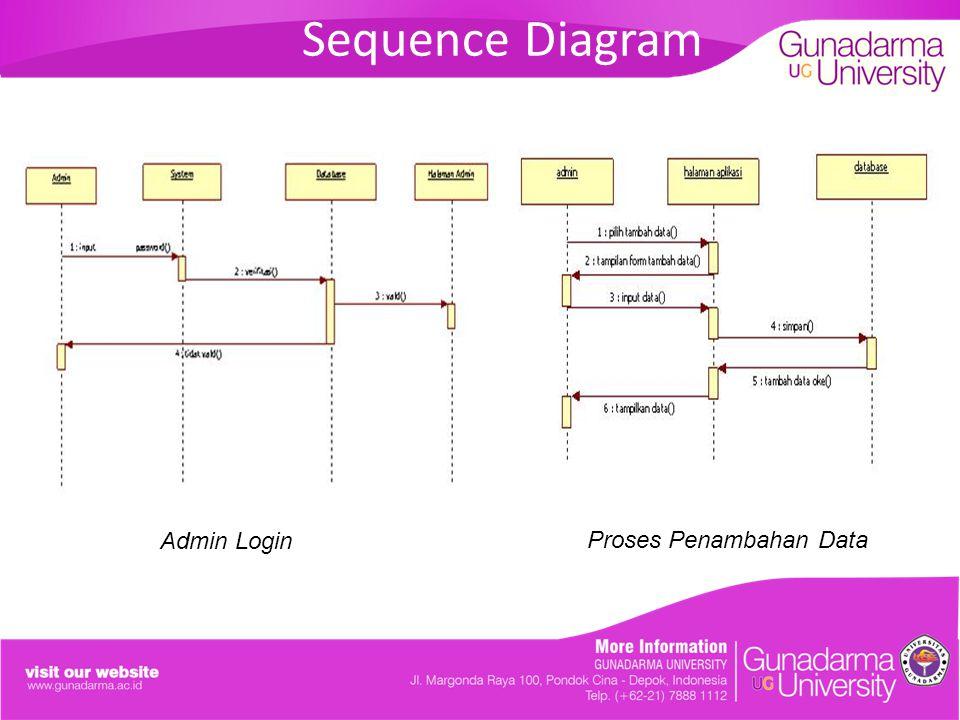 Sequence Diagram Admin Login Proses Penambahan Data