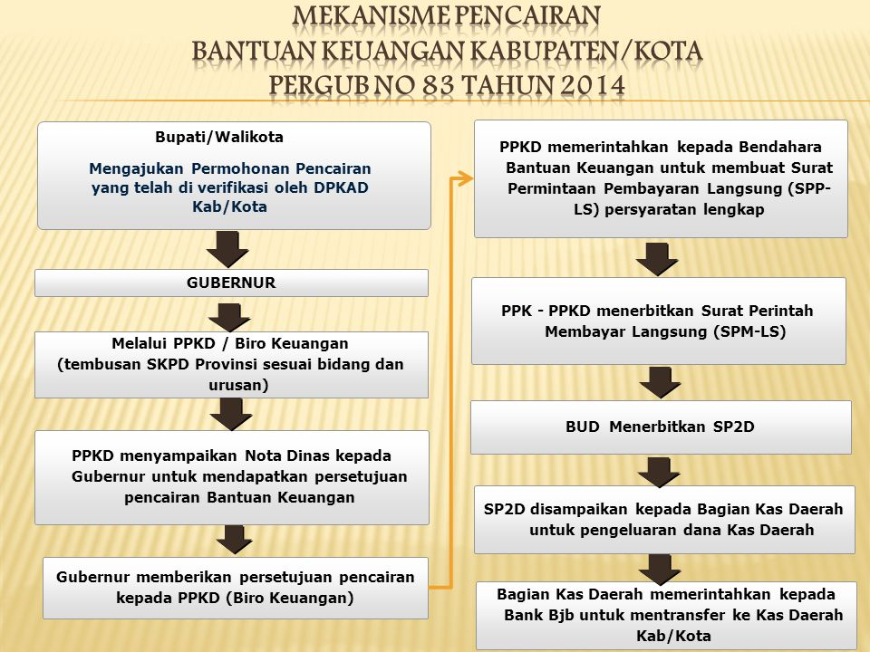 MEKANISME PENCAIRAN BANTUAN KEUANGAN KABUPATEN/KOTA PERGUB No 83 tahun 2014