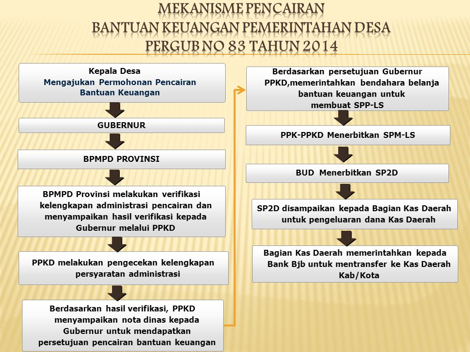 Mengajukan Permohonan Pencairan Bantuan Keuangan