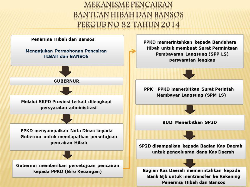MEKANISME PENCAIRAN BANTUAN HIBAH dan BANSOS PERGUB No 82 tahun 2014