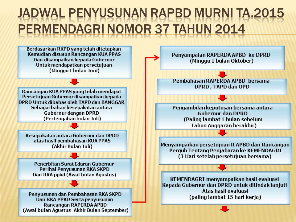 JADWAL PENYUSUNAN RAPBD MURNI TA.2015 PERMENDAGRI NOMOR 37 TAHUN 2014