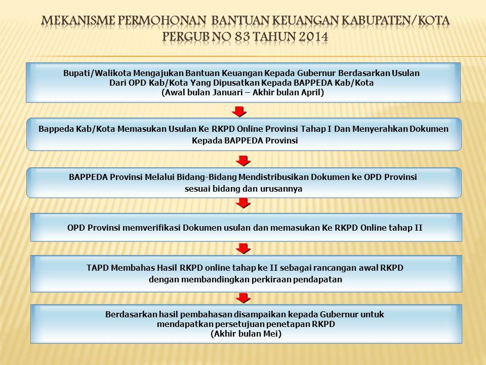 MEKANISME PErmohonan BANTUAN KEUANGAN KABUPATEN/KOTA PERGUB No 83 tahun 2014