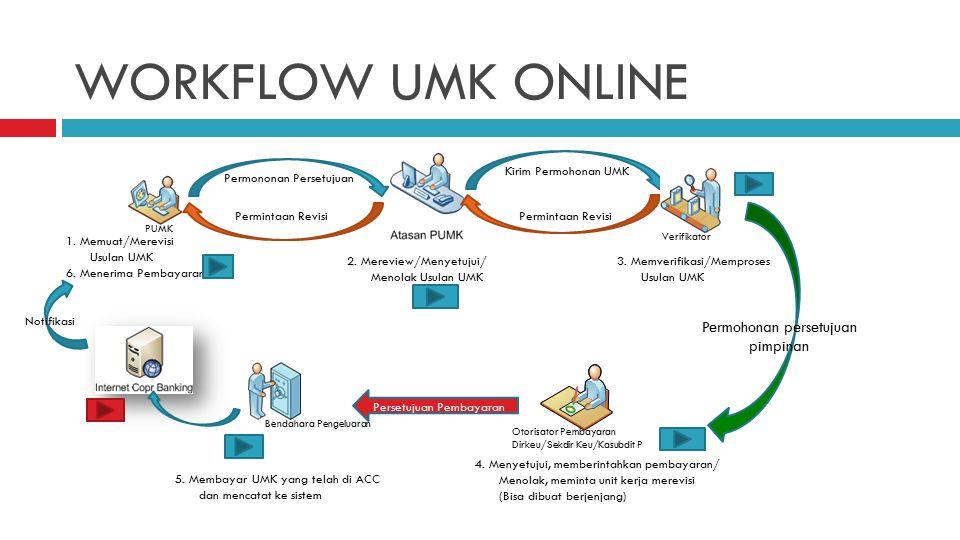 WORKFLOW UMK ONLINE Permohonan persetujuan pimpinan