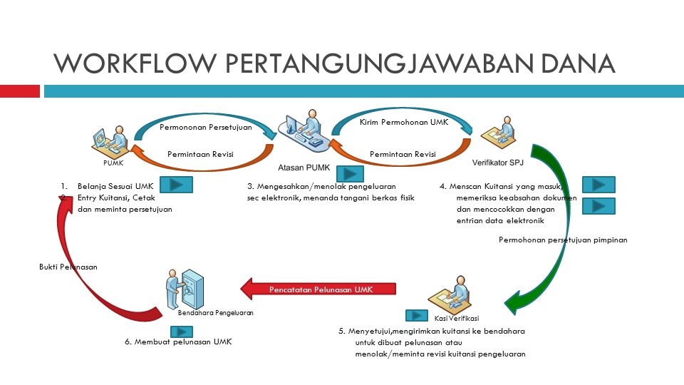 WORKFLOW PERTANGUNGJAWABAN DANA