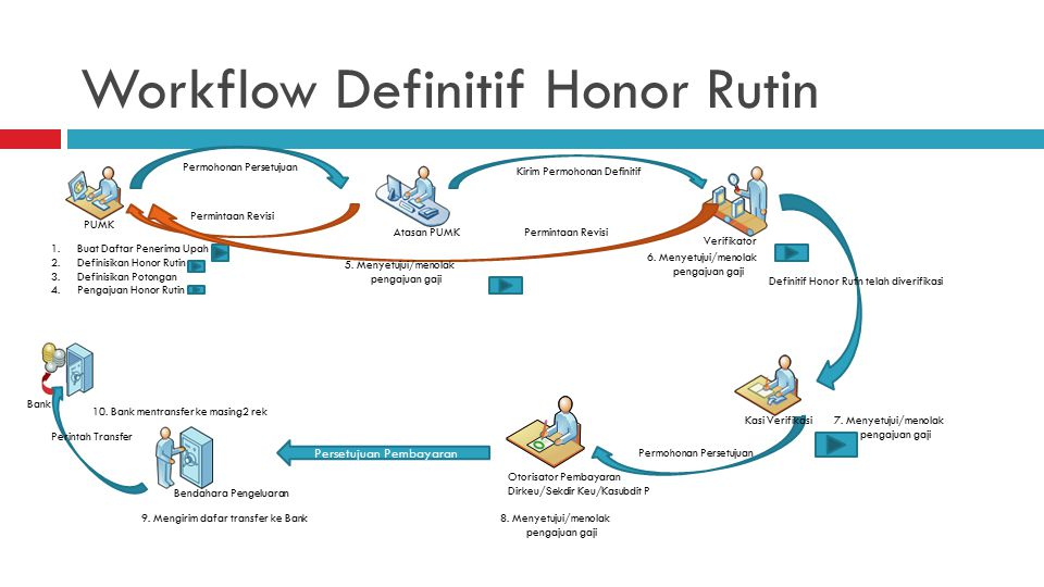 Workflow Definitif Honor Rutin