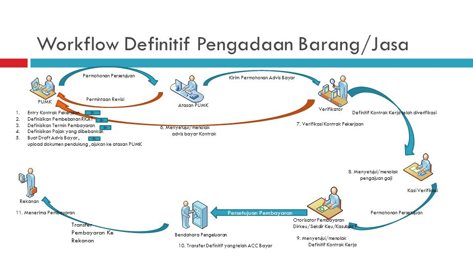 Workflow Definitif Pengadaan Barang/Jasa