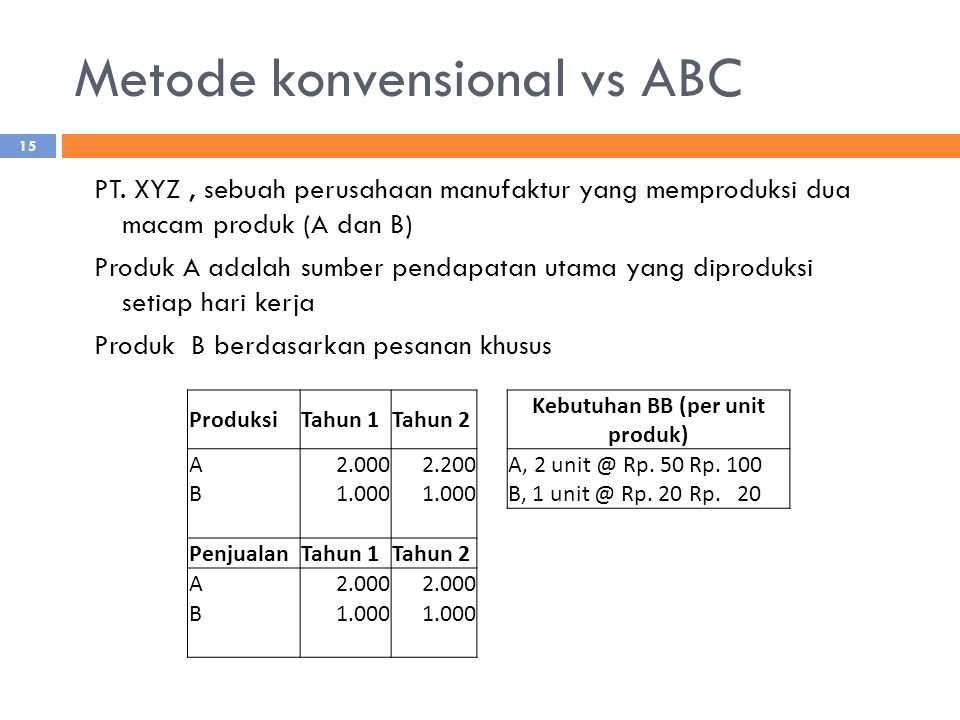 Metode konvensional vs ABC