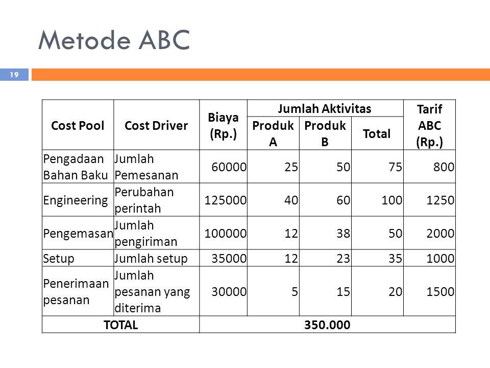 Metode ABC Cost Pool Cost Driver Biaya (Rp.) Jumlah Aktivitas