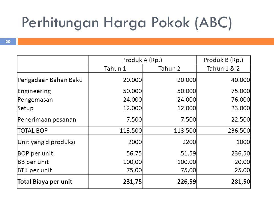 Perhitungan Harga Pokok (ABC)
