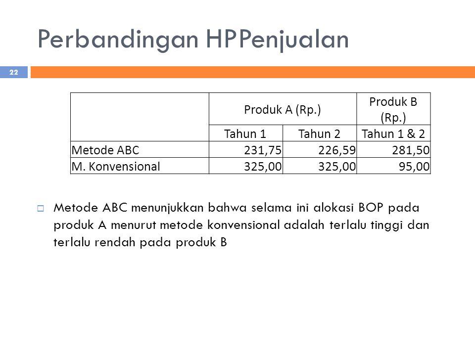 Perbandingan HPPenjualan