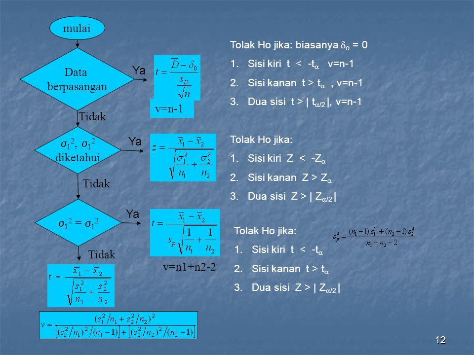 mulai Data berpasangan Ya v=n-1 Tidak 12, 12 Ya diketahui Tidak Ya