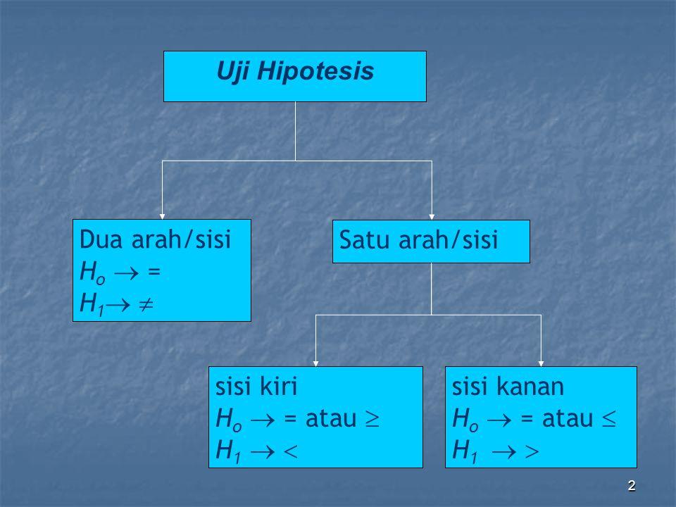 Uji Hipotesis Dua arah/sisi. Ho  = H1  Satu arah/sisi. sisi kiri. Ho  = atau  H1   sisi kanan.