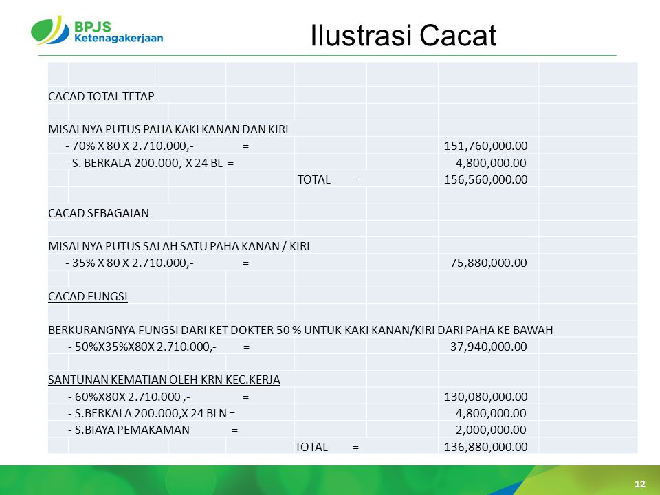Ilustrasi Cacat CACAD TOTAL TETAP
