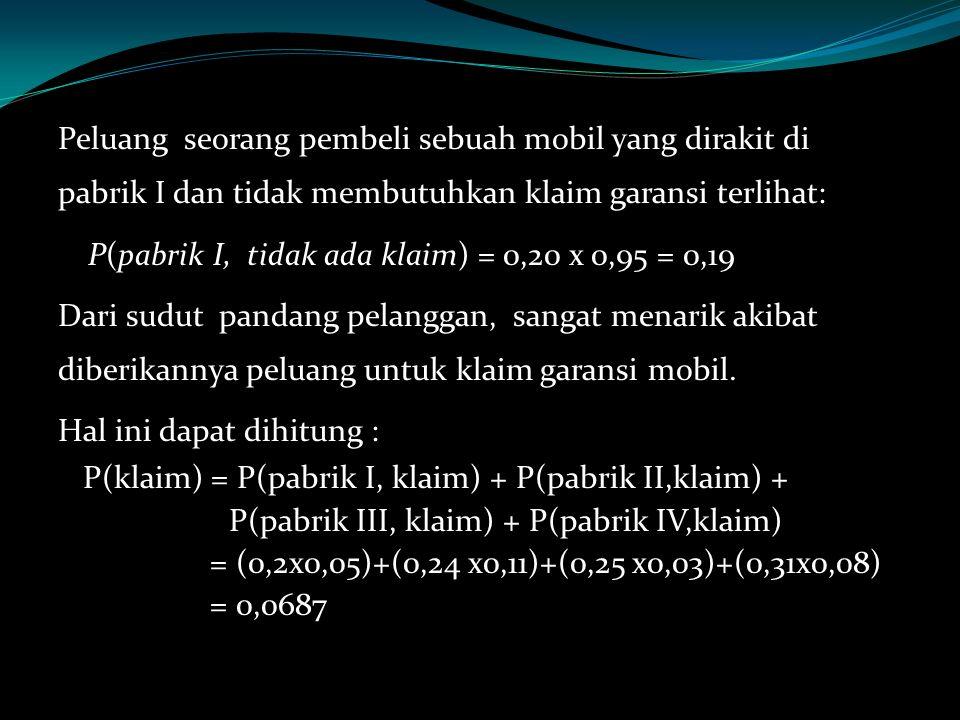 P(pabrik I, tidak ada klaim) = 0,20 x 0,95 = 0,19