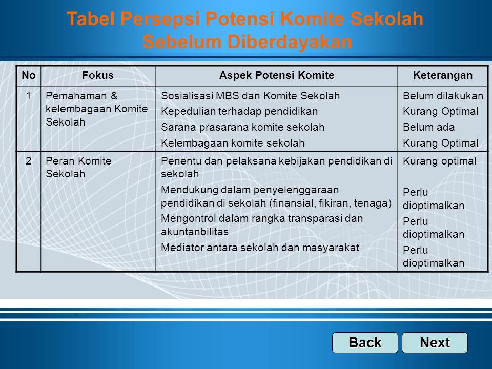 Tabel Persepsi Potensi Komite Sekolah
