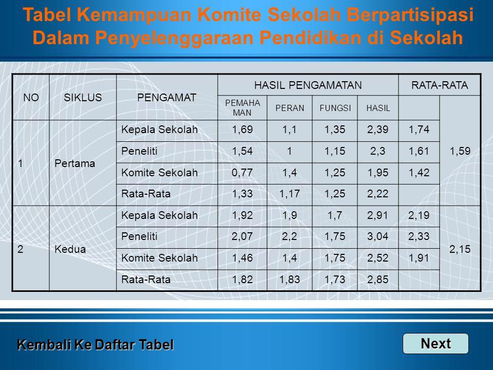 Tabel Kemampuan Komite Sekolah Berpartisipasi
