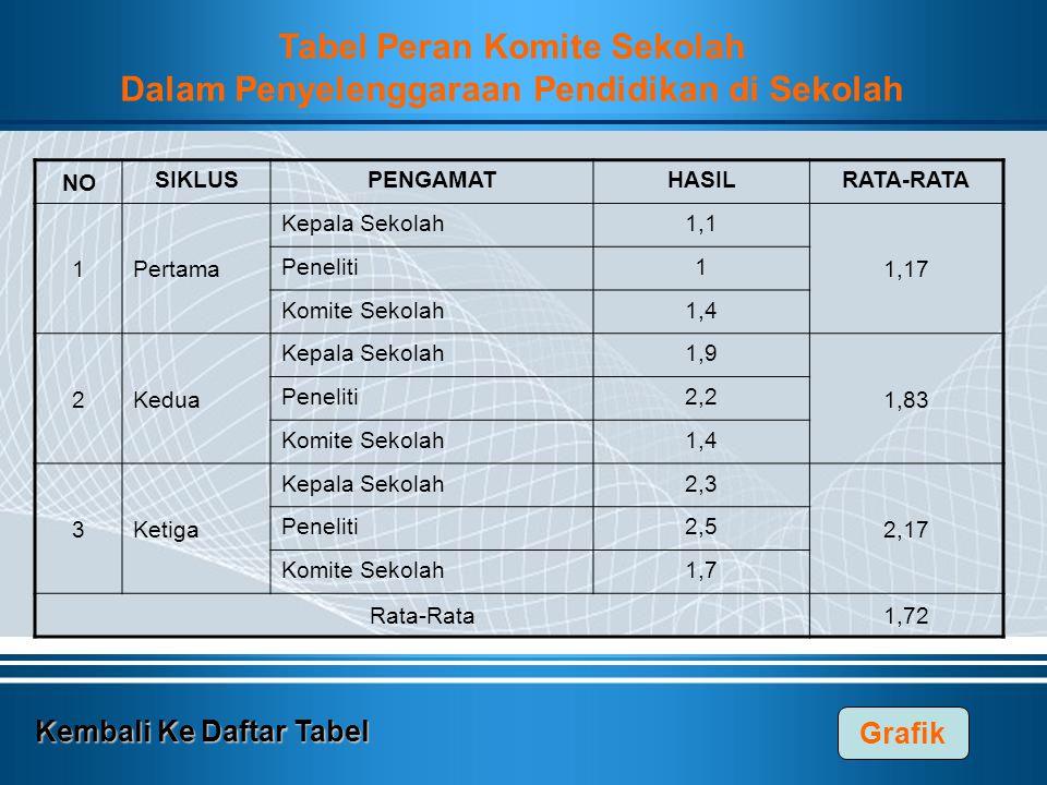 Tabel Peran Komite Sekolah Dalam Penyelenggaraan Pendidikan di Sekolah
