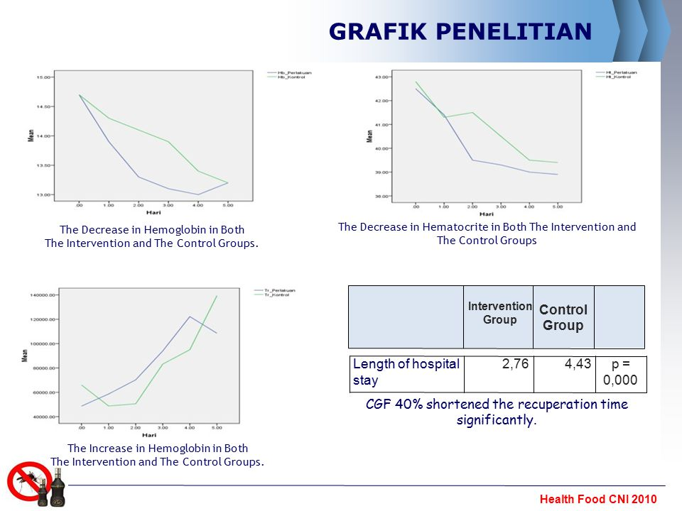 GRAFIK PENELITIAN Length of hospital stay 2,76 4,43 p = 0,000