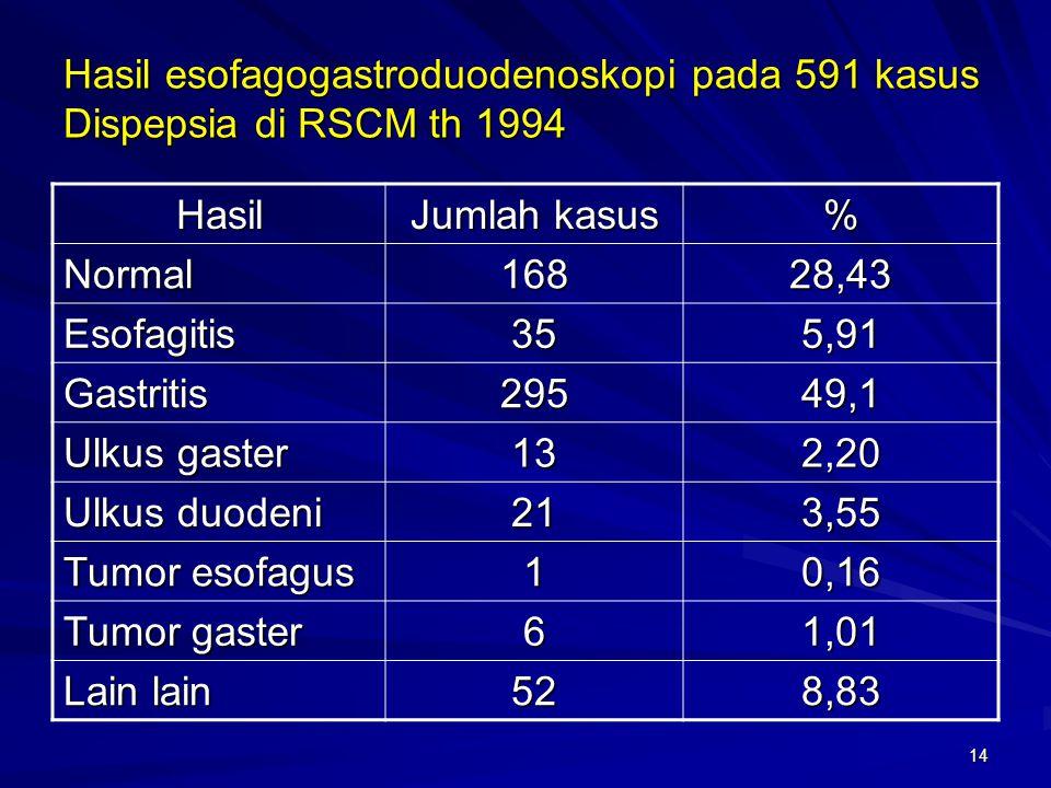 Hasil esofagogastroduodenoskopi pada 591 kasus Dispepsia di RSCM th 1994