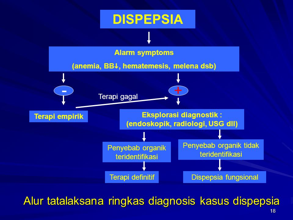 Alur tatalaksana ringkas diagnosis kasus dispepsia