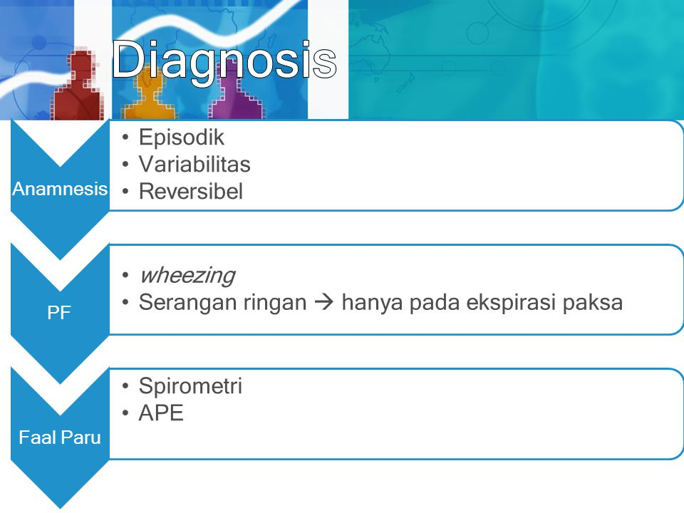 Diagnosis Anamnesis Episodik Variabilitas Reversibel PF wheezing