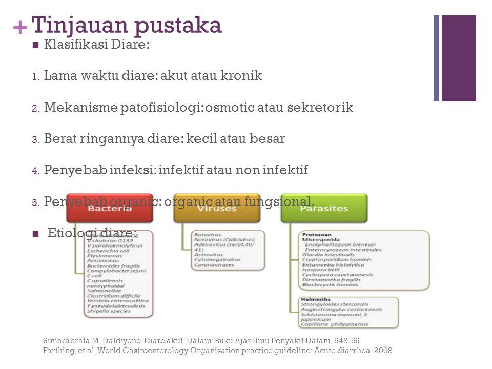 Tinjauan pustaka Klasifikasi Diare: Lama waktu diare: akut atau kronik