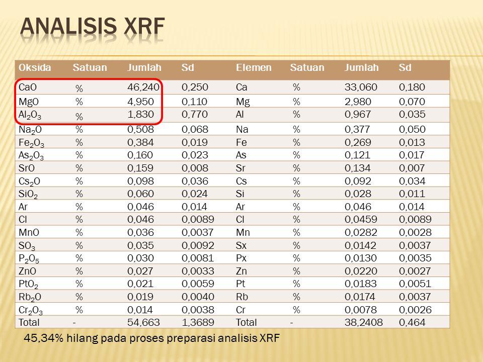 Analisis XRF 45,34% hilang pada proses preparasi analisis XRF Oksida