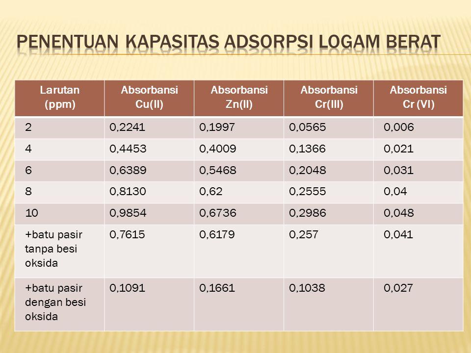 Penentuan kapasitas adsorpsi logam berat