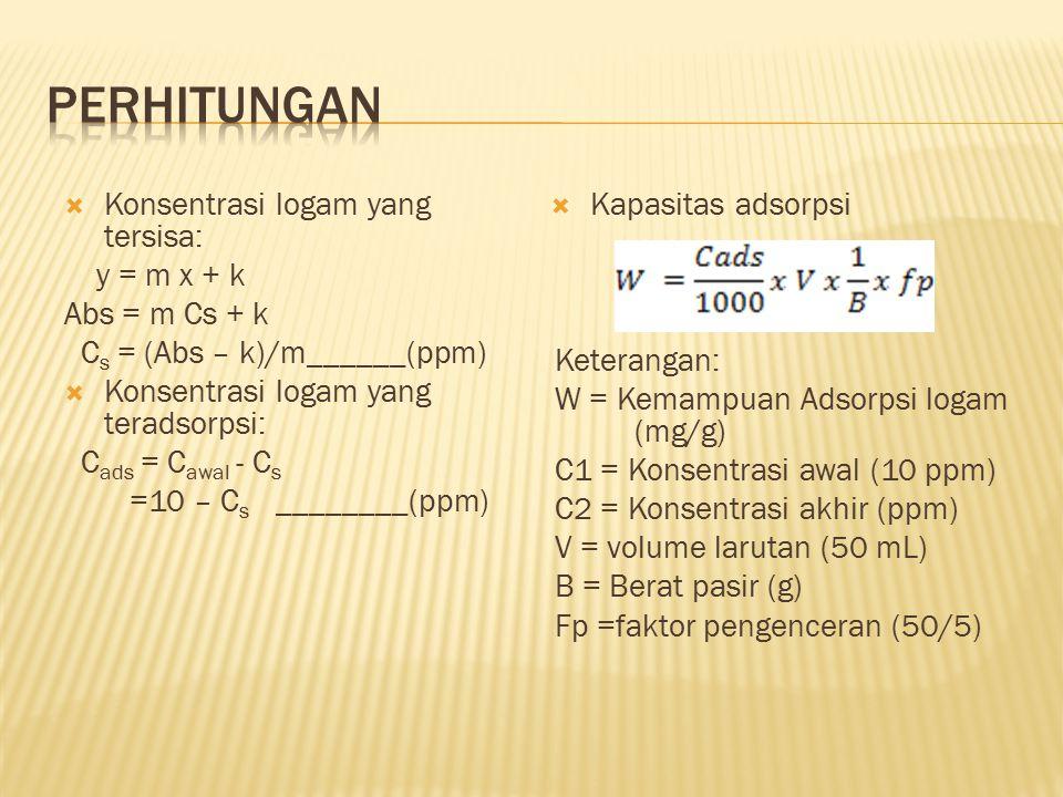 Perhitungan Konsentrasi logam yang tersisa: y = m x + k Abs = m Cs + k