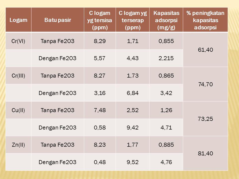 C logam yg terserap (ppm) Kapasitas adsorpsi (mg/g)