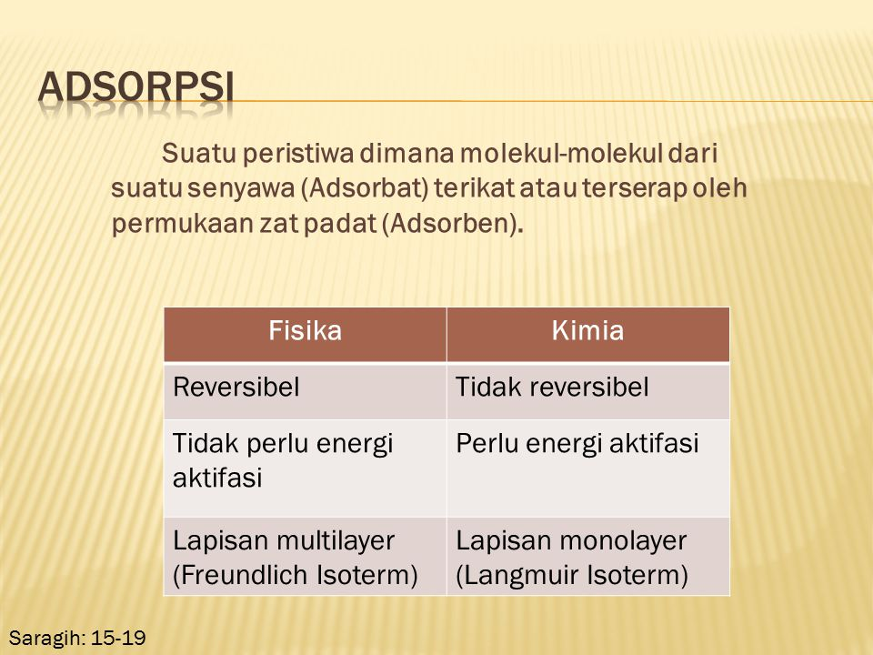 Adsorpsi Suatu peristiwa dimana molekul-molekul dari suatu senyawa (Adsorbat) terikat atau terserap oleh permukaan zat padat (Adsorben).