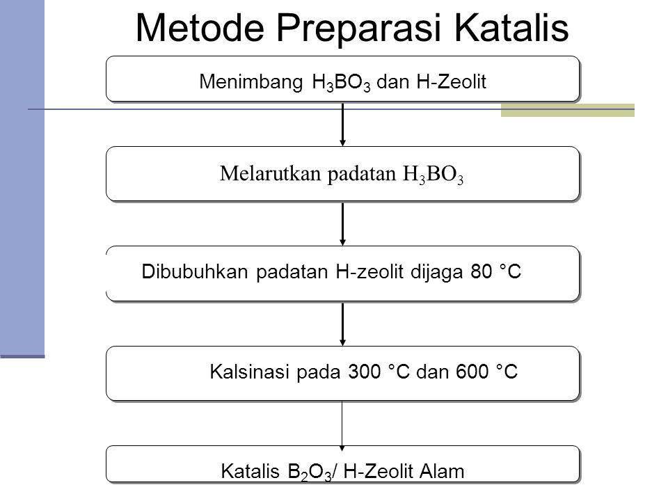 Metode Preparasi Katalis
