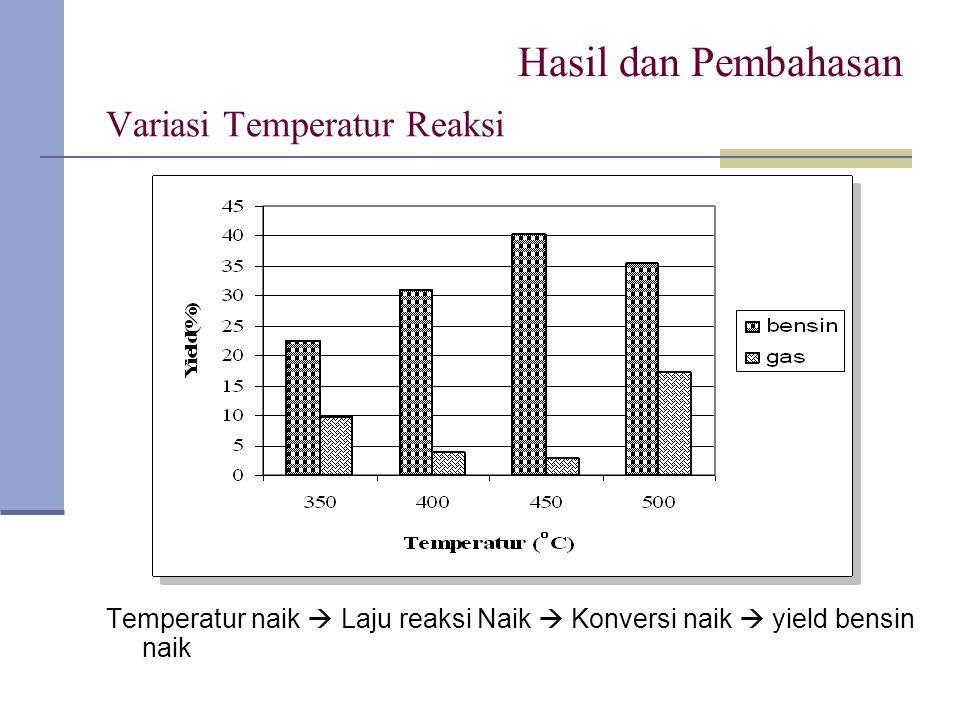 Variasi Temperatur Reaksi